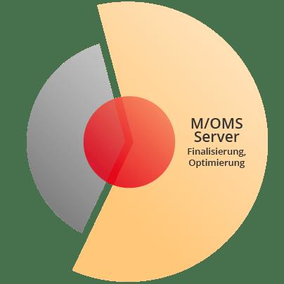 M/OMS Server